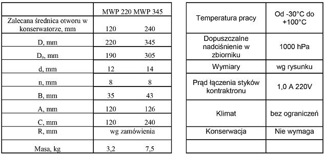 MWP220DANETECHNICZNE